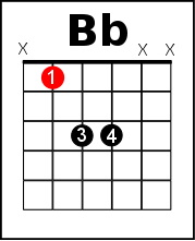 Bb power chord
