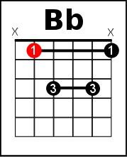 Bb chord on guitar - A shape