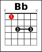 Bb chord - A shape