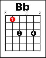 B flat power chord with added 3rd