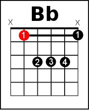 Bb chord on guitar - harder still