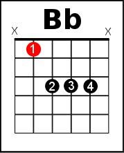 Bb chord on guitar - harder