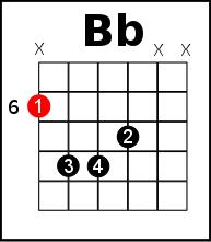 B flat on guitar - E shape Bass