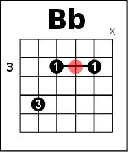 Bb flat on guitar - G parent
