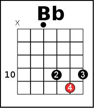 The Bb chord - D parent shape