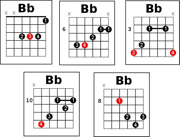 5 tough ways of playing Bb